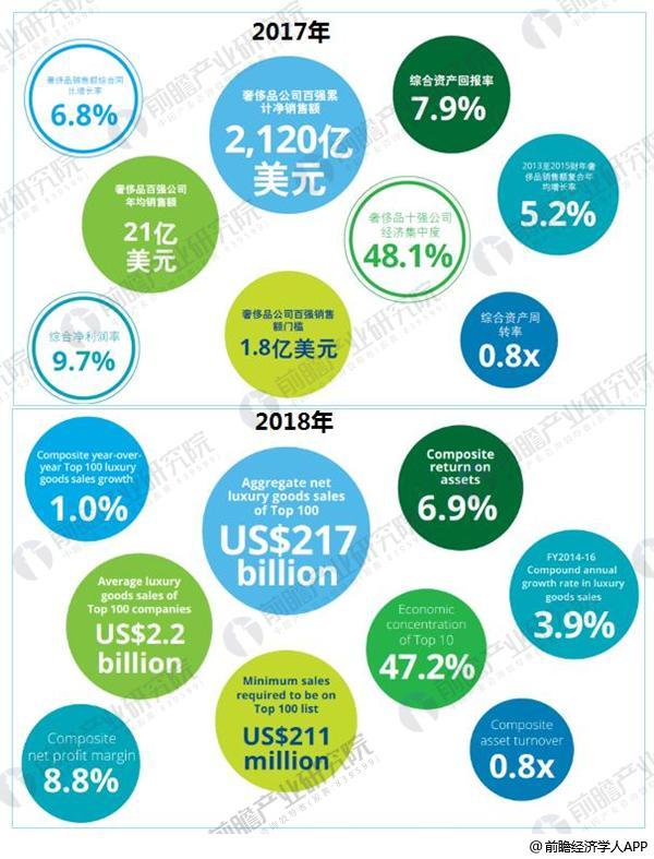 全球奢侈品力量排行榜3
