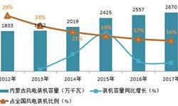 2018年内蒙古风电行业现状分析 风电建设趋缓、五大措施缓解消纳问题