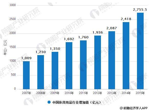2007-2015年中国体育用品行业增加值情况