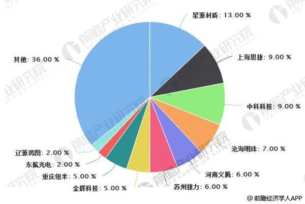 2016年中国锂电池隔膜市场份额占比情况