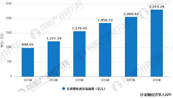 2013-2018年全球锂电池市场规模情况
