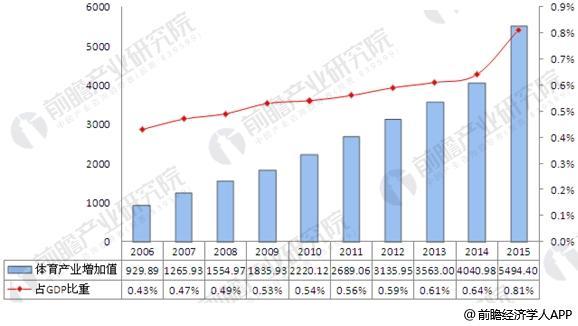 2006-2015年中国体育及相关产业规模及增长率趋势图