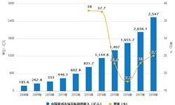 2018年<em>游戏</em>市场销售收入预计达2547亿元,同比增长25.1%