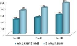 2018年中国滑雪场架空索道建设现状分析