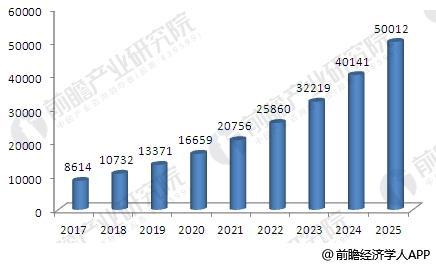 2017-2025年中国体育产业市场规模预测
