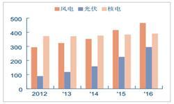 清洁能源产业发展趋势分析 总装机<em>量</em>不断提升