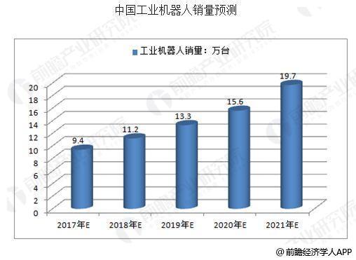 中国工业机器人行业发展趋势 助力制造业转型