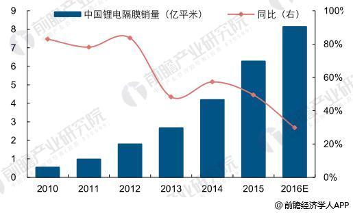我国锂电池隔膜行业快速发展