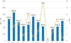 5月份<em>原盐</em>累计产量为2043.4万吨 累计增长4.2%