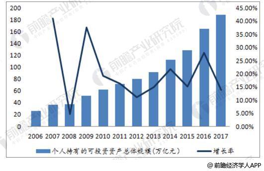 2006-2017年个人持有可投资资产总体规模情况