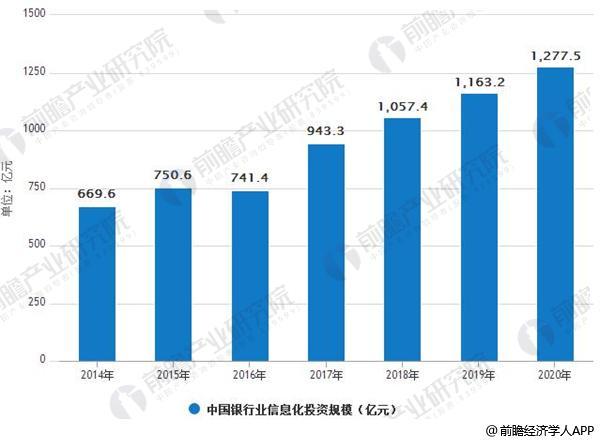 2014-2020年中国金融业IT应用投资规模情况