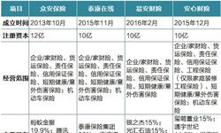 2018年中国互联网保险竞争现状分析