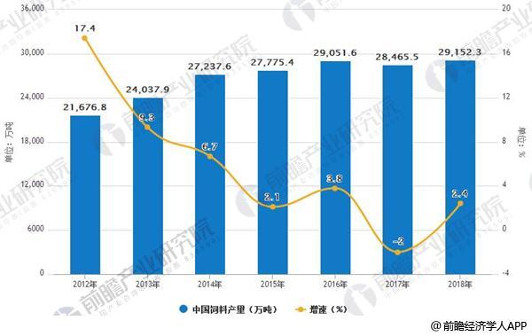 2012-2018年中国饲料产量及增长情况