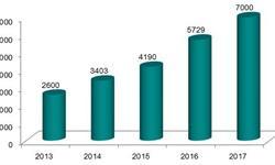 2018年中国汽车金融发展现状分析