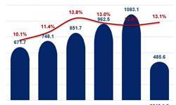 十张图带你解读2018年1-5月我国航空运输行业数据 中部地区业务增速最快