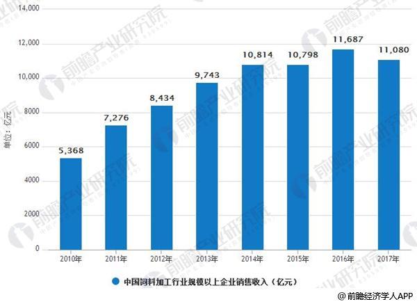 2010-2017年中国饲料加工行业规模以上企业销售收入情况