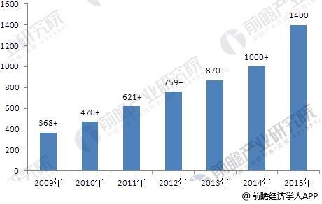 2009-2015年中国动漫产业总产值