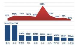 2018年一季度中国大家电竞争格局分析 小米单价下滑,销量猛涨【组图】