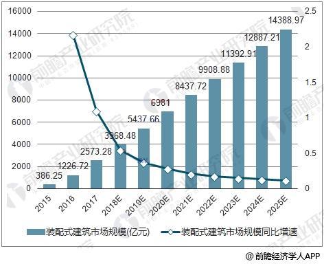 中国装配式建筑市场规模及同比增速测算