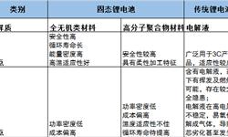 中国锂电赶超