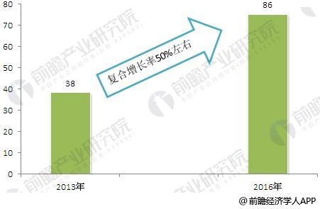 2013-2016年中国无人机行业市场规模