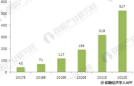 2017-2022年中国工业无人机行业规模预测