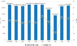 5月份<em>水泥</em>累计产量为79883.8万吨 同比下滑0.8%