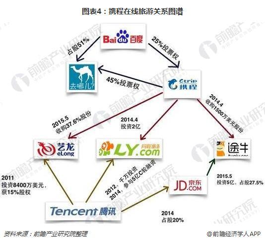 图表4:携程在线旅游关系图谱