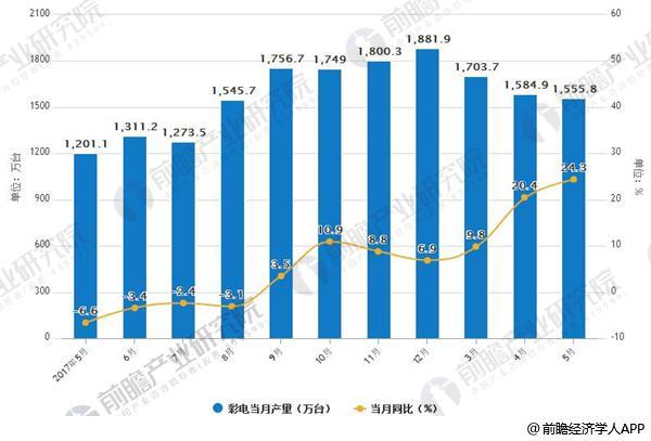 2017-2018年5月中国彩色电视机产量统计情况