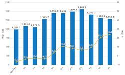 5月份<em>彩电</em>累计产量为7339.3万台 同比增长17.8%
