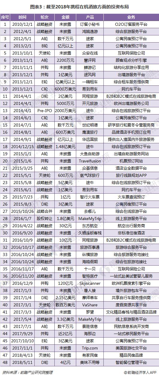 图表3:截至2018年携程在机酒旅方面的投资布局