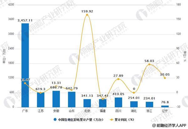 2018年1-5月中国各地区彩色电视机累计产量情况