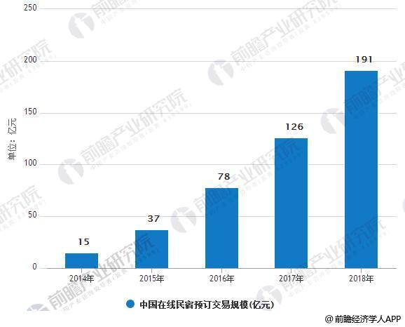 2014-2018年中国在线民宿预订交易规模情况