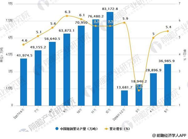 2017-2018年粗钢产量及增减变动情况
