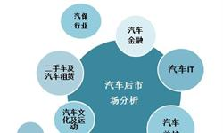 2018年汽车后市场行业现状分析 汽车金融细分领域增加促行业发展【组图】