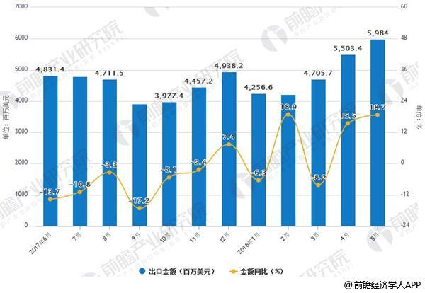 2017年-2018年中国钢材出口情况