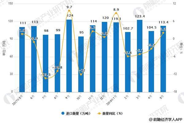 2017年-2018年中国钢材进口情况