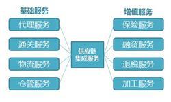 2018年供应链管理服务行业发展现状分析 企业须拥有整合运营等能力【组图】