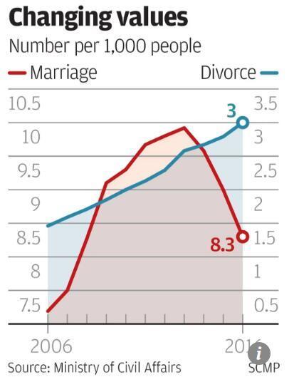 2018年全球人口数量_中国结婚率逐年走低!2018年Q1全国结婚人数301.7万对同比下