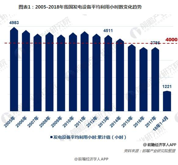 图表1:2005-2018年我国发电设备平均利用小时数变化趋势