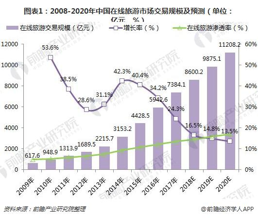 图表1:2008-2020年中国在线旅游市场交易规模及预测(单位:亿元,%)
