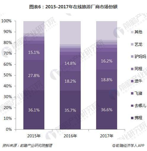 图表6:2015-2017年在线旅游厂商市场份额
