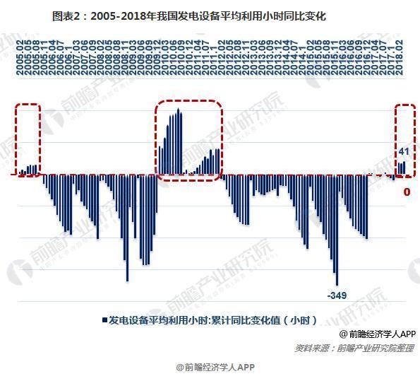 图表2:2005-2018年我国发电设备平均利用小时同比变化