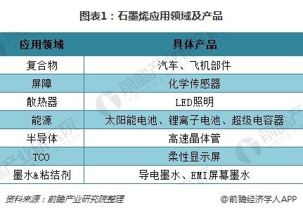 图表1:石墨烯应用领域及产品
