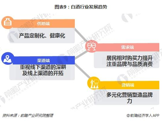 图表9:白酒行业发展趋势
