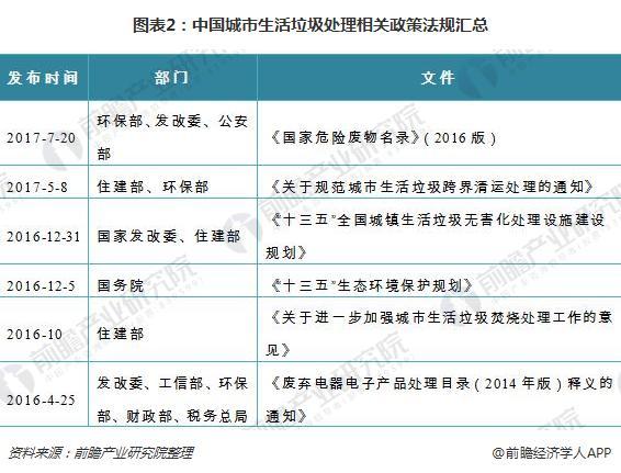 图表2:中国城市生活垃圾处理相关政策法规汇总