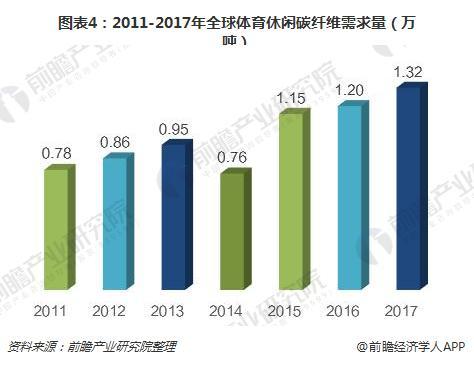 图表4:2011-2017年全球体育休闲碳纤维需求量(万吨)