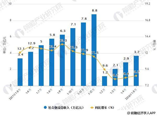 2017-2018年5月社会物流总收入及增长情况