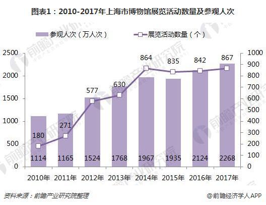 图表1:2010-2017年上海市博物馆展览活动数量及参观人次