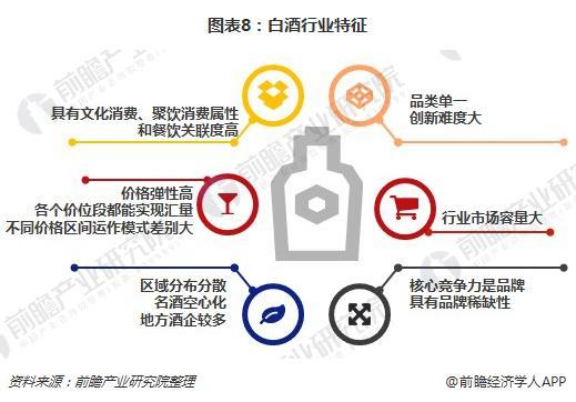图表8:白酒行业特征